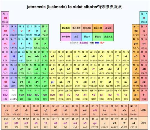 264370 on Lithium Periodic Table